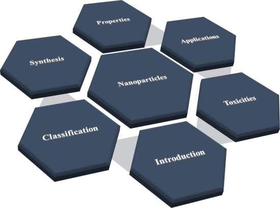 Наночастицы: Свойства, применение и токсичность